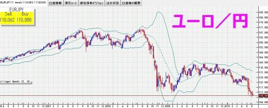 ユーロ円の年間直近3年間の動き 週足チャート