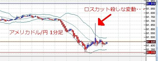 fx-201006月08日17時44分のアメリカドル円の1分足チャート