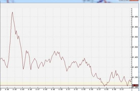 fx-201006月08日17時44分のアメリカドル円のテイックチャート
