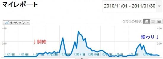livedoorblogのアクセス解析結果