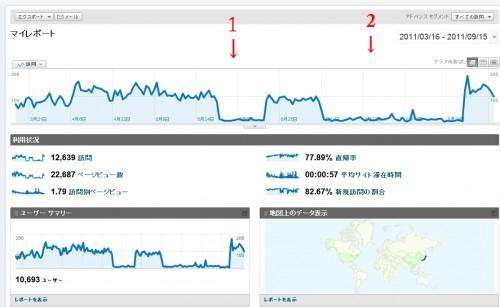 nufufu-アクセス解析20110年3月~9月の間