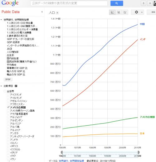 世界銀行、世界開発指標   Google Public Data Explorer