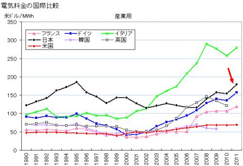 電気代 諸外国 比較