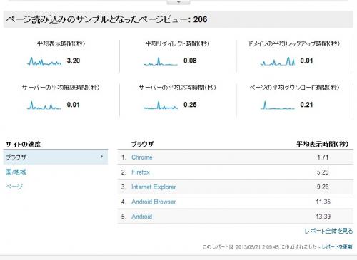 サイト速度のサマリー  Google Analytics