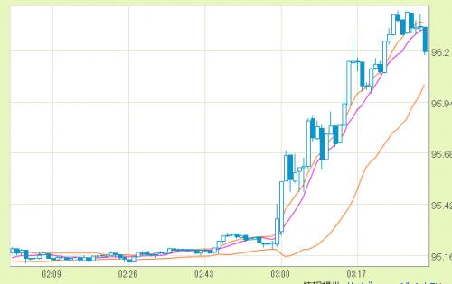 米ドル 円   FX為替情報 Yahoo ファイナンス