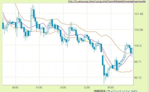 http://fx.yahoo.co.jp/chart/usd_jpy.html