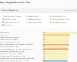 2013 Search Engine Ranking Factors Survey   Correlation Data Moz