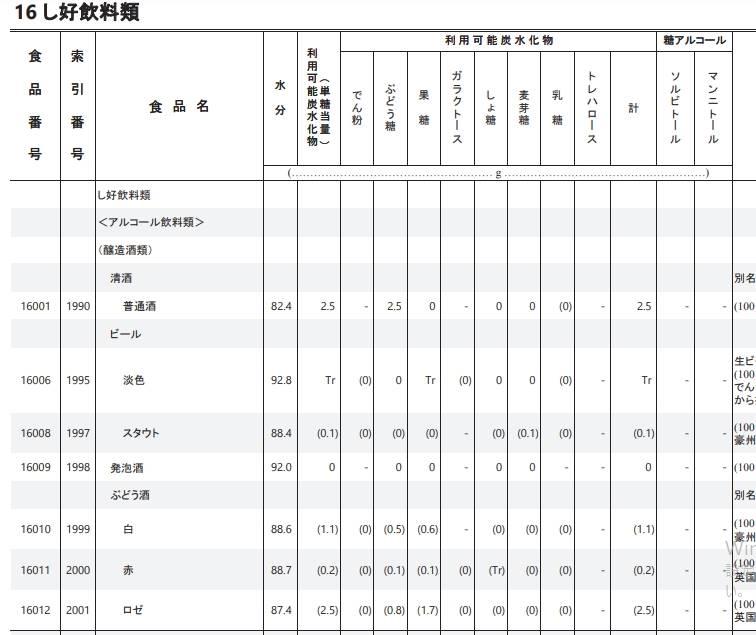 炭水化物成分表編 本表 PDF(日本語版)