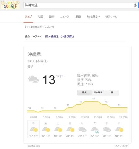 2015年1月1日の沖縄県の気温