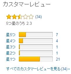 Saito Yuki Reviews