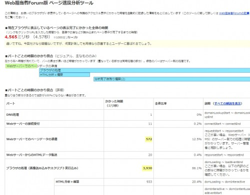 Web担当者Forum版 ページ速度分析ツール