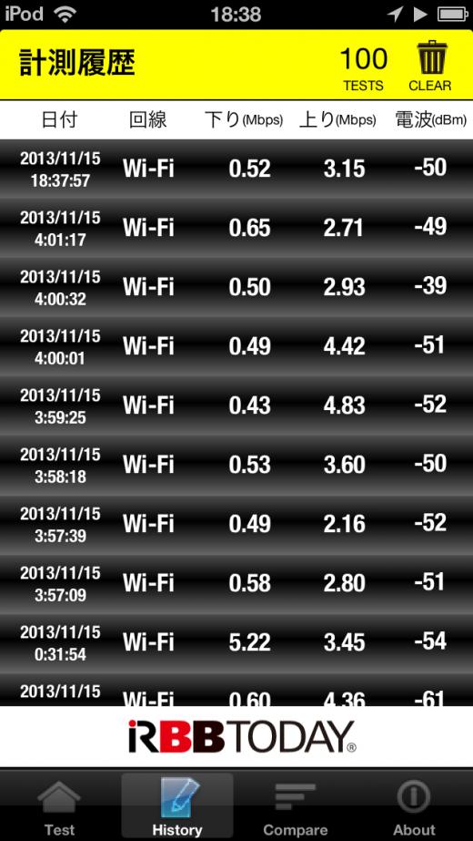 WiMAXで計測したスピード