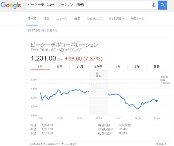 ピーシーデポの株価下落の図キャプチャ画像