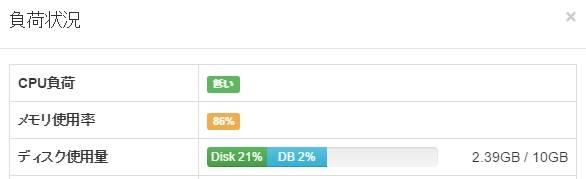 SovaWPのディスク使用料の例