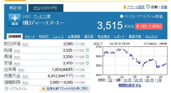 http://stocks.finance.yahoo.co.jp/stocks/detail/?code=2432.T&d=1w