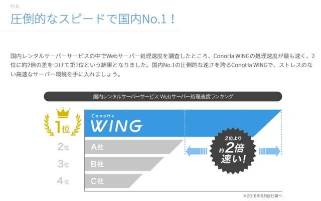 https://www.conoha.jp/wing/?btn_id=wing-glonavi_wing