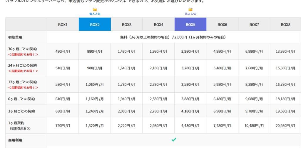 ColorfulBox(カラフルボックス)の料金表